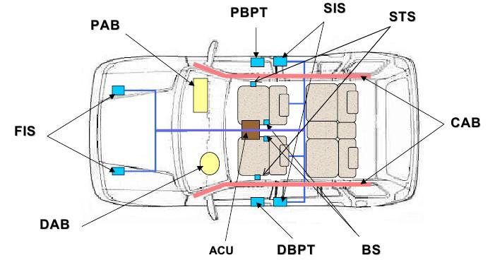 На рисунке показаны возможные компоненты системы развернутой безопасности